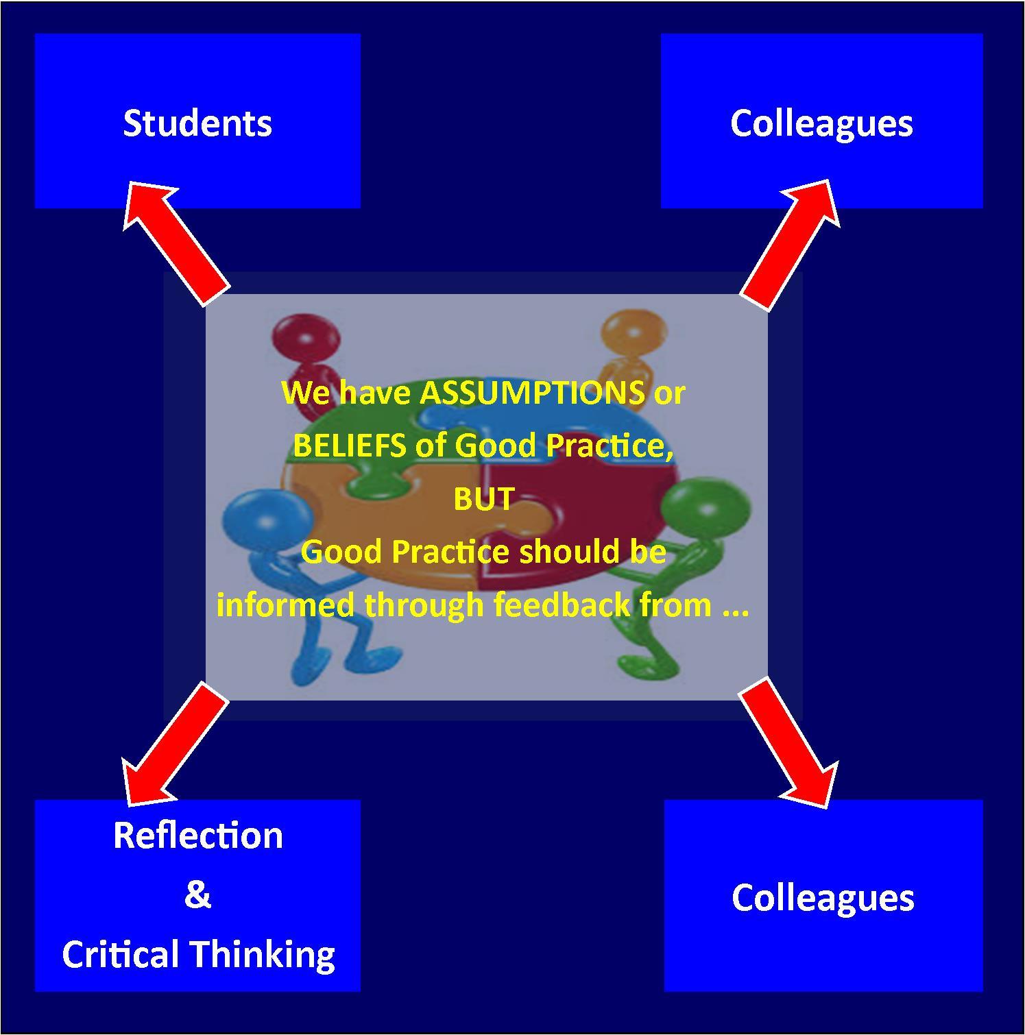 Informing Teaching
